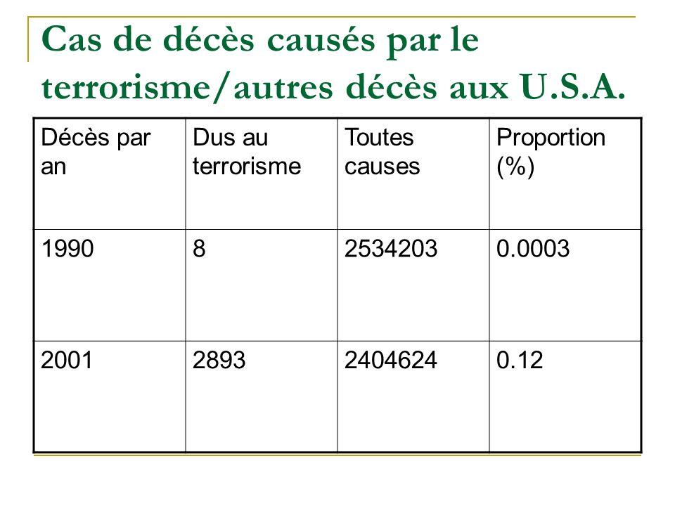 Cas de décès causés par le terrorisme/autres décès aux U.S.A.