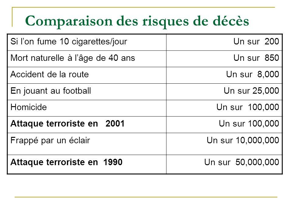 Comparaison des risques de décès Si lon fume 10 cigarettes/jourUn sur 200 Mort naturelle à lâge de 40 ansUn sur 850 Accident de la routeUn sur 8,000 En jouant au footballUn sur 25,000 HomicideUn sur 100,000 Attaque terroriste en 2001Un sur 100,000 Frappé par un éclairUn sur 10,000,000 Attaque terroriste en 1990Un sur 50,000,000