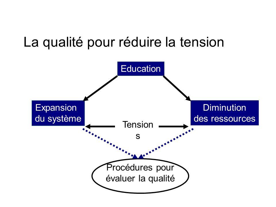 La qualité pour réduire la tension Education Diminution des ressources Expansion du système Procédures pour évaluer la qualité Tension s