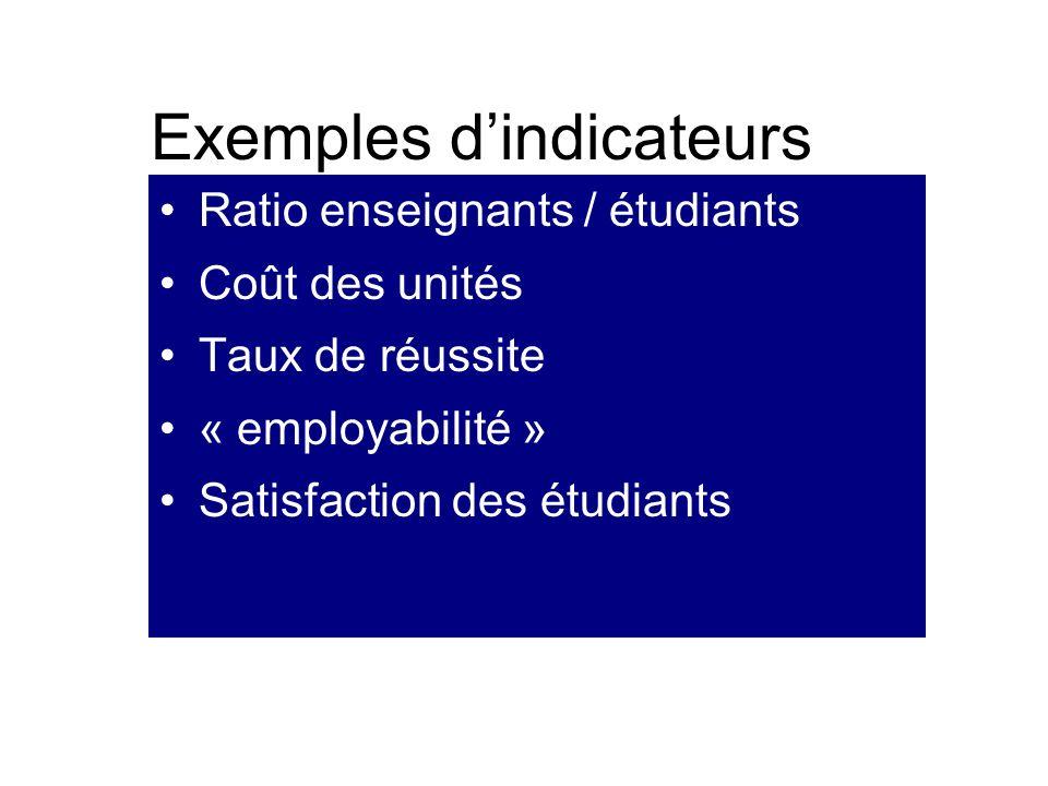 Exemples dindicateurs Ratio enseignants / étudiants Coût des unités Taux de réussite « employabilité » Satisfaction des étudiants