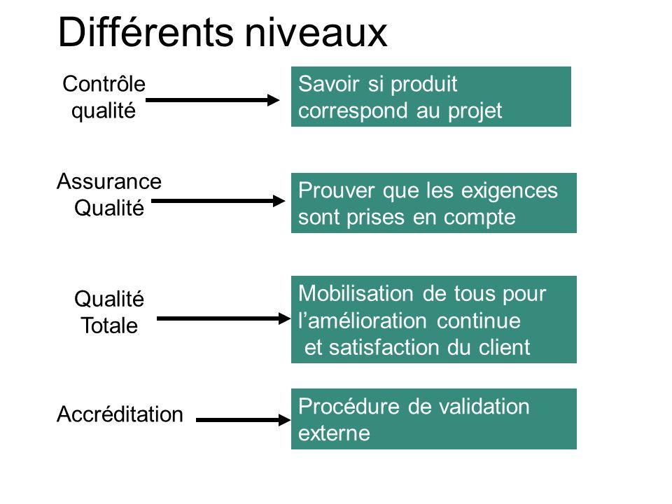 Différents niveaux Contrôle qualité Assurance Qualité Qualité Totale Savoir si produit correspond au projet Prouver que les exigences sont prises en c