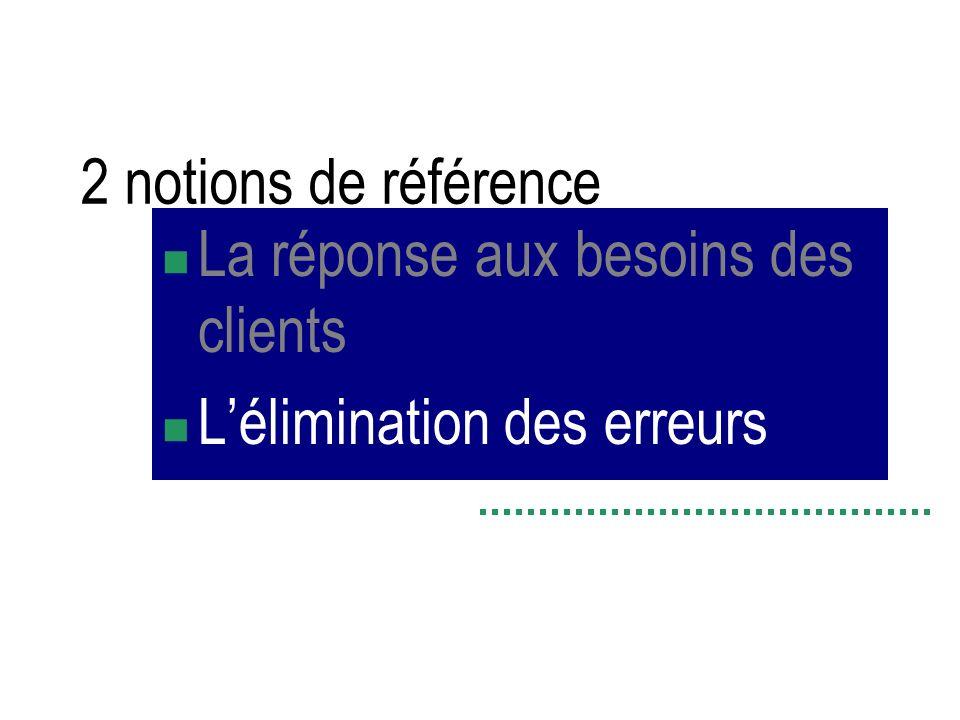 2 notions de référence La réponse aux besoins des clients Lélimination des erreurs