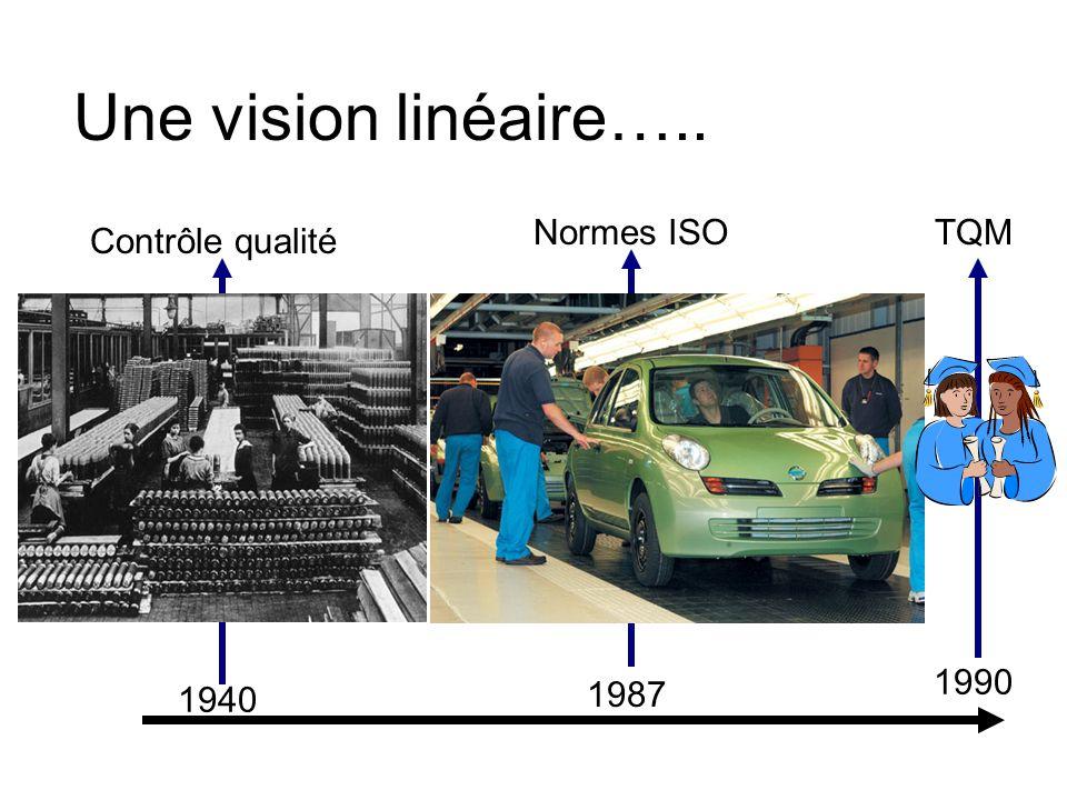 Une vision linéaire….. 1940 1987 Contrôle qualité 1990 TQMNormes ISO