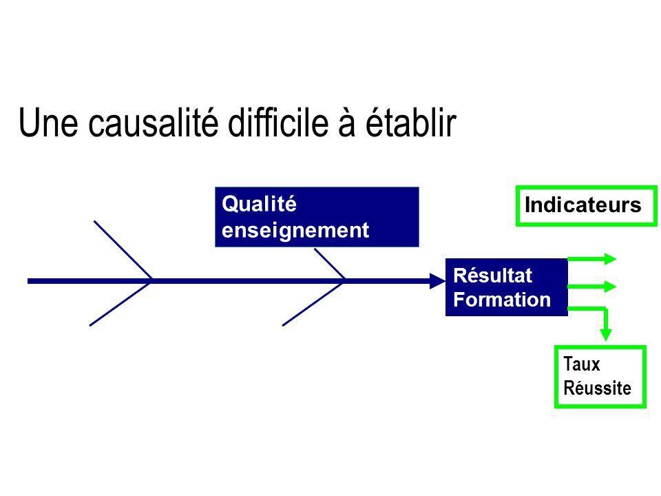 Une causalité difficile à établir Résultat Formation Qualité enseignement Indicateurs Taux Réussite