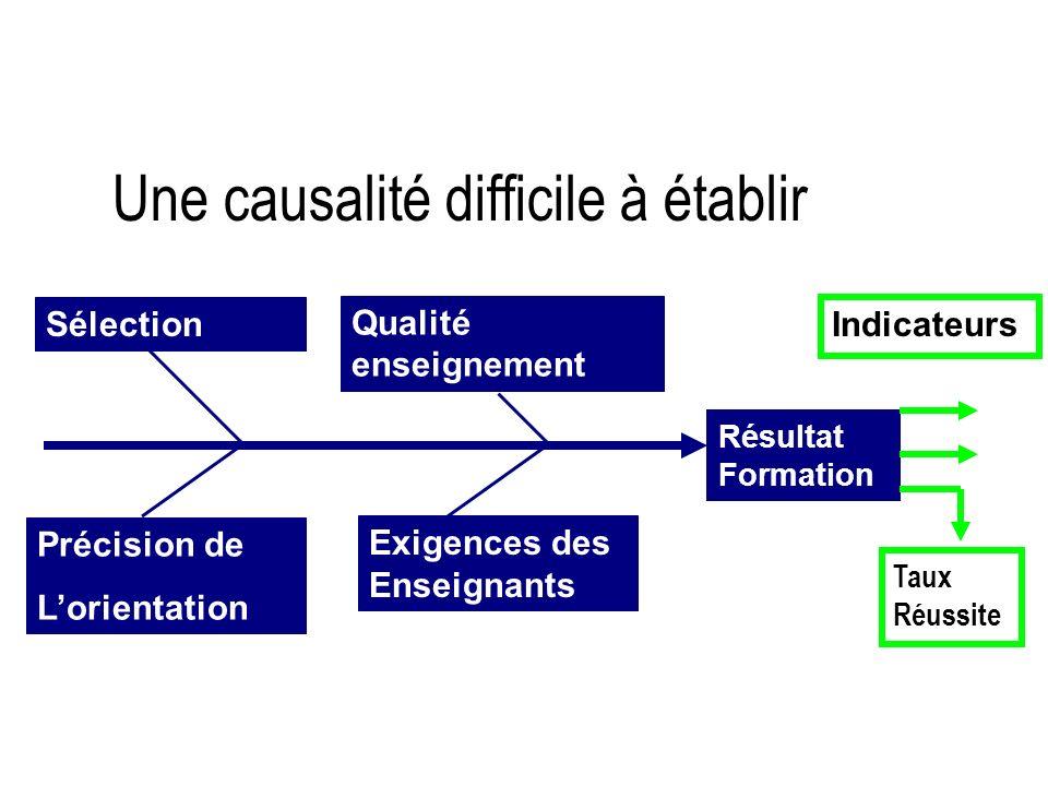 Une causalité difficile à établir Résultat Formation Sélection Précision de Lorientation Qualité enseignement Exigences des Enseignants Indicateurs Ta