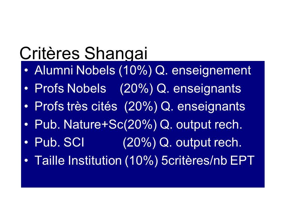 Critères Shangai Alumni Nobels (10%) Q. enseignement Profs Nobels (20%) Q. enseignants Profs très cités (20%) Q. enseignants Pub. Nature+Sc(20%) Q. ou
