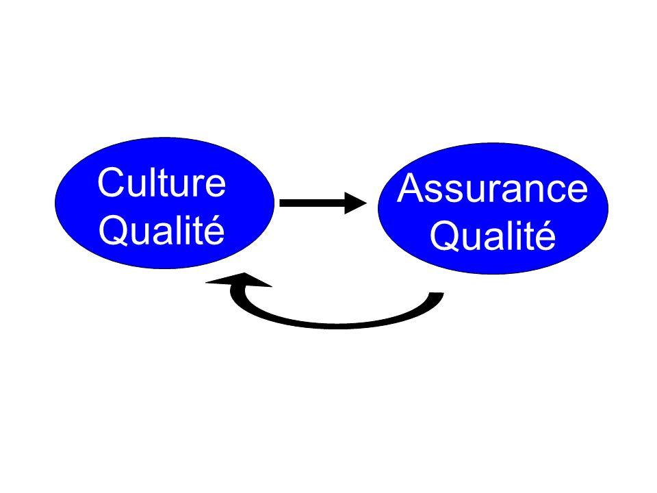 Culture Qualité Assurance Qualité