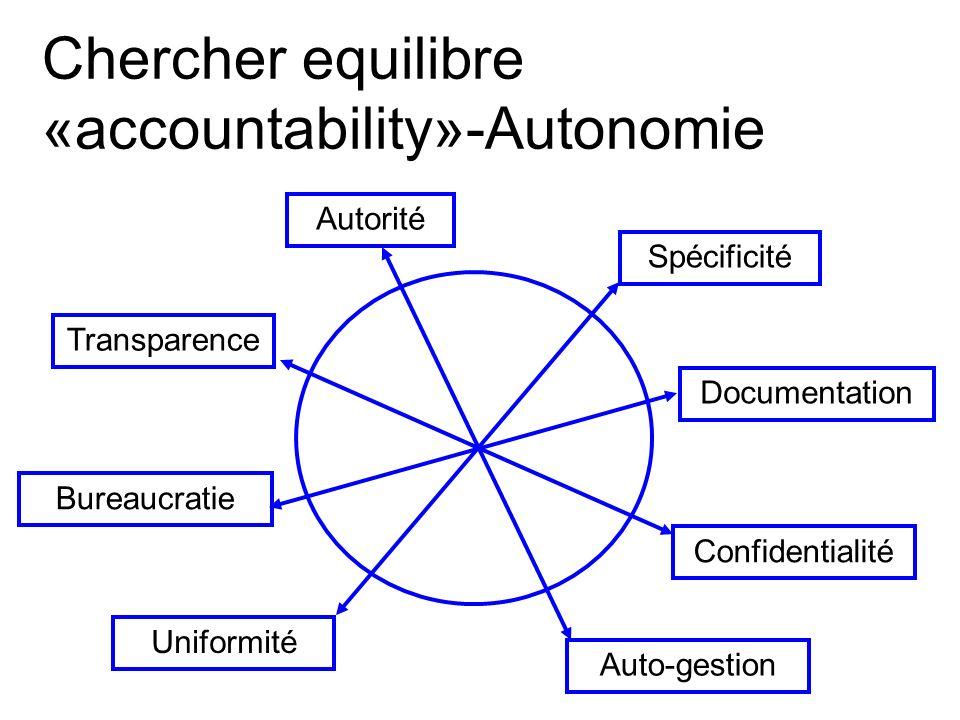 Chercher equilibre «accountability»-Autonomie Transparence Confidentialité Uniformité Spécificité Auto-gestion Autorité Documentation Bureaucratie