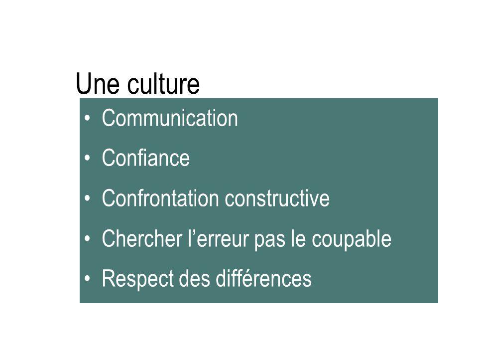 Une culture Communication Confiance Confrontation constructive Chercher lerreur pas le coupable Respect des différences