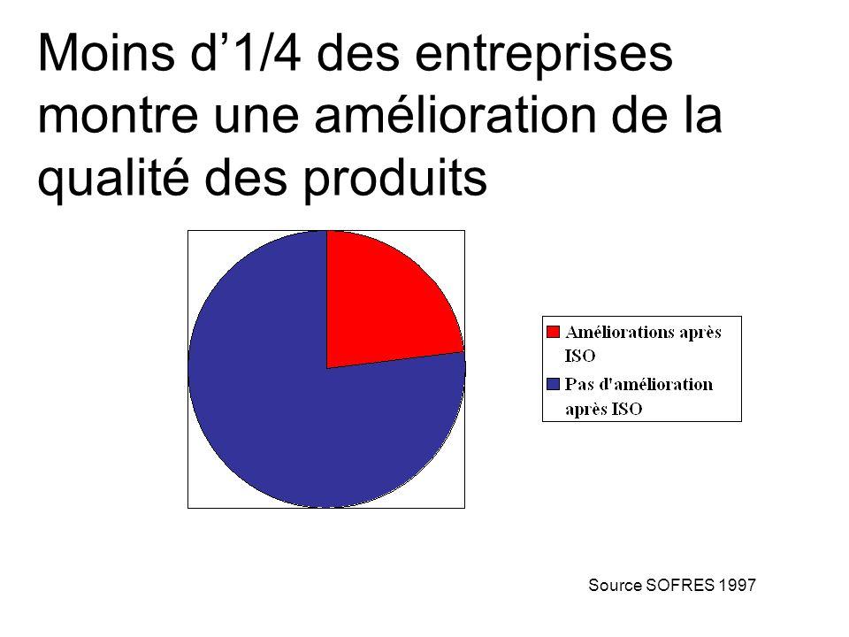 Moins d1/4 des entreprises montre une amélioration de la qualité des produits Source SOFRES 1997