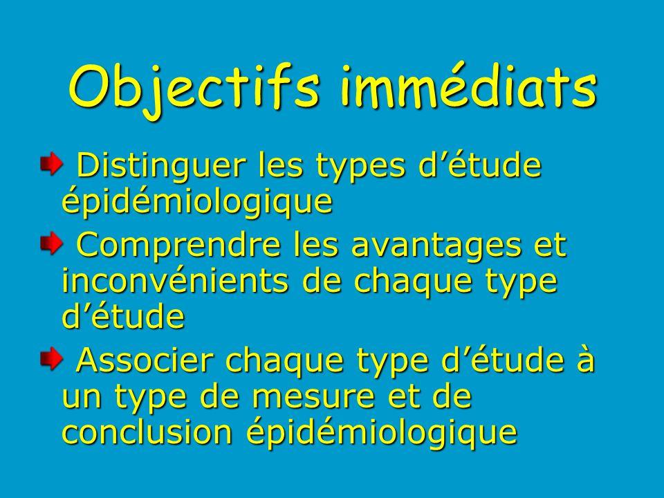 Objectifs immédiats Distinguer les types détude épidémiologique Distinguer les types détude épidémiologique Comprendre les avantages et inconvénients de chaque type détude Comprendre les avantages et inconvénients de chaque type détude Associer chaque type détude à un type de mesure et de conclusion épidémiologique Associer chaque type détude à un type de mesure et de conclusion épidémiologique