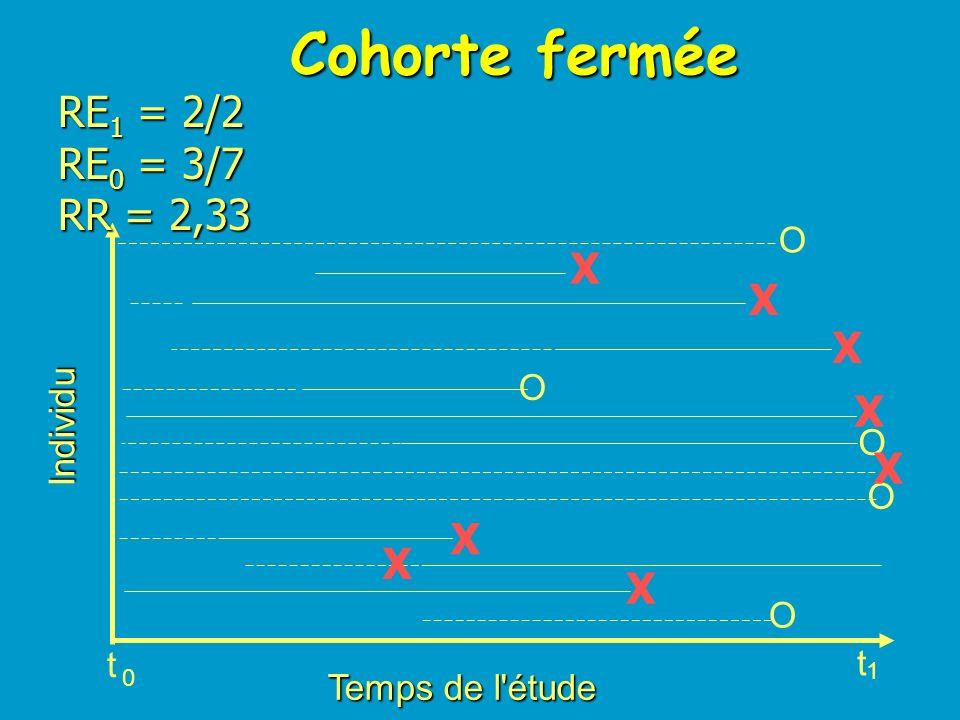 Étude transversale Pr E1 = 1/6 Pr E0 = 1/6 RPr = 1,00 Temps de l'étude Individu O O O O O t t 0 1 X X X X X X X X t