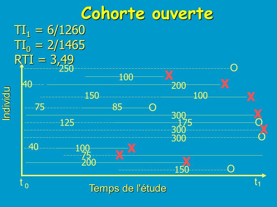 Cohorte fermée Temps de l'étude Individu O O O O O t t 0 1 X X X X X X X X RE1 = 2/2 RE0 = 3/7 RR = 2,33