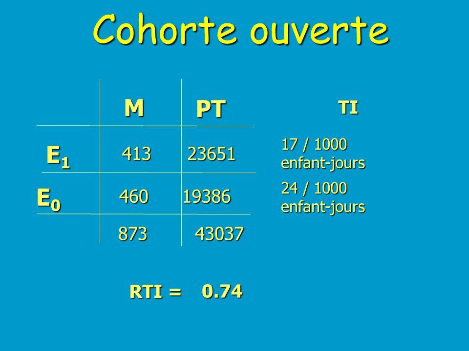 Cohorte ouverte Temps de l'étude Individu O O O O O t t 0 1 X X X X X X X X 250 300 100 150 200 75 200 40 100150 8575 175125 100 40 TI1 = 6/1260 TI0 =