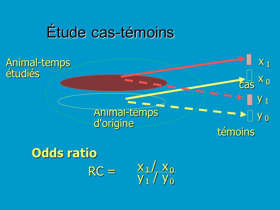 cas témoins Temps Population dorigine Odds ratio OR = x 1 y 1 x 0 y 0// Étude cas-témoins E1 E0 t1 t0 x1 x0 y1 y0