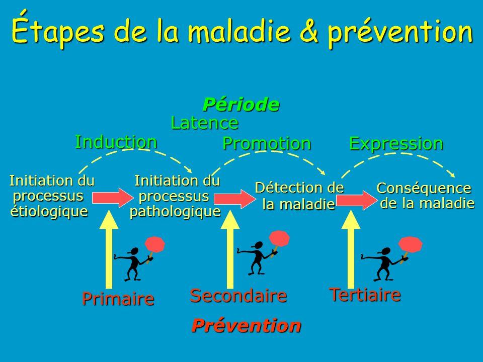 Étapes de la maladie & prévention Initiation du processus étiologique processus pathologique Détection de la maladie Conséquence de la maladie Période Prévention Latence Induction PromotionExpression Primaire Secondaire Tertiaire