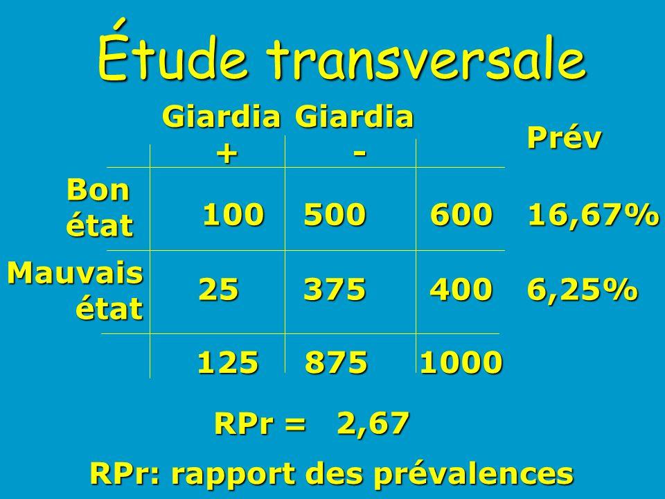 Étude transversale Giardia + Bonétat Mauvaisétat 100500 25375 600 400 1258751000 Prév RPr = 16,67% 6,25% 2,67 RPr: rapport des prévalences Giardia -