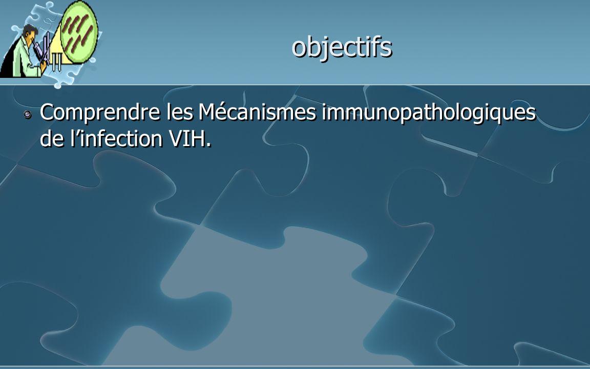 objectifs Comprendre les Mécanismes immunopathologiques de linfection VIH.