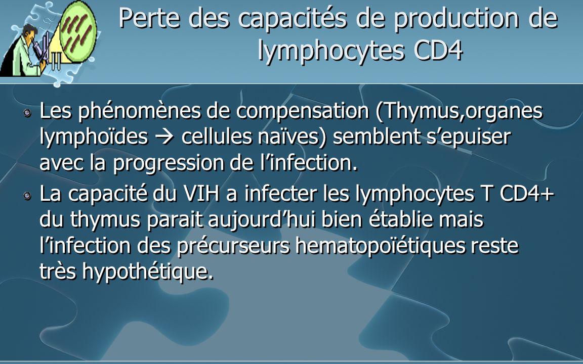 Perte des capacités de production de lymphocytes CD4 Les phénomènes de compensation (Thymus,organes lymphoïdes cellules naïves) semblent sepuiser avec la progression de linfection.