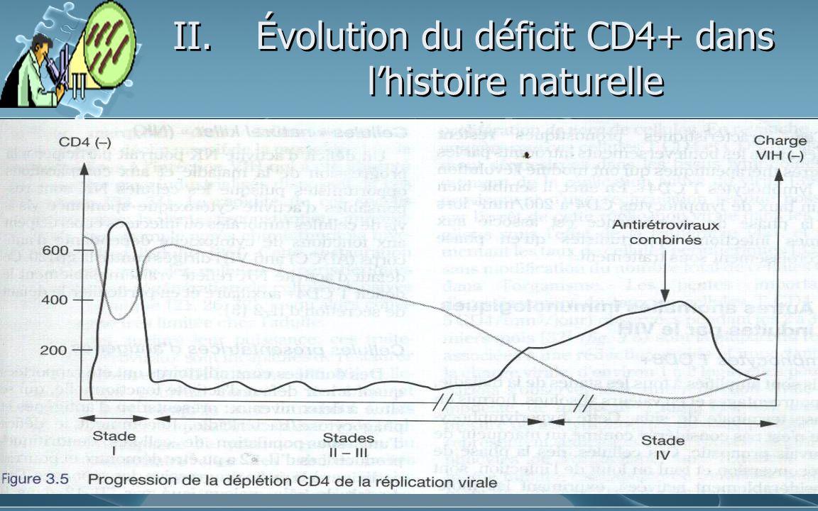 II.Évolution du déficit CD4+ dans lhistoire naturelle