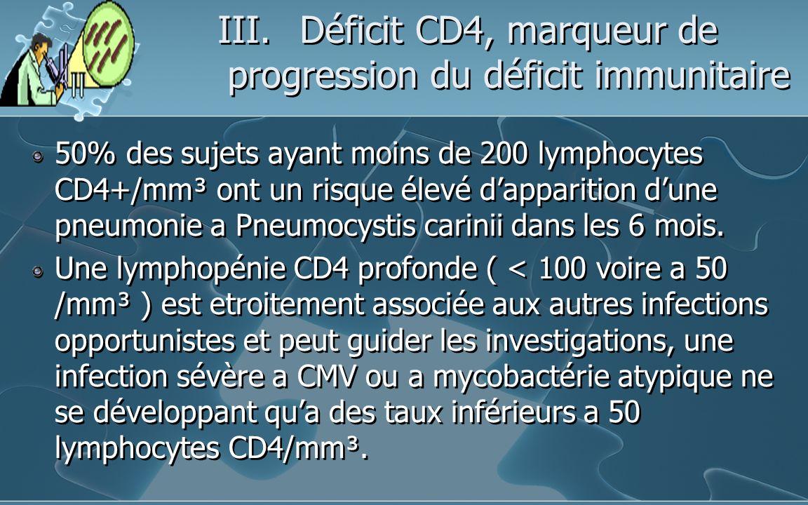III.Déficit CD4, marqueur de progression du déficit immunitaire 50% des sujets ayant moins de 200 lymphocytes CD4+/mm³ ont un risque élevé dapparition