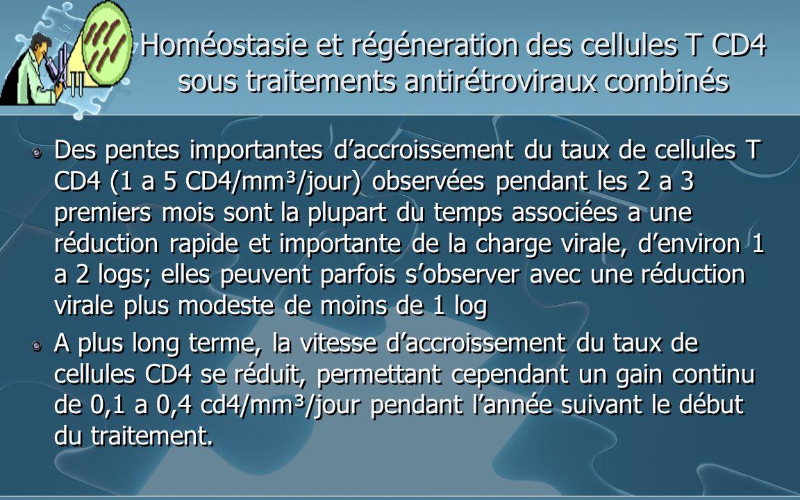 Homéostasie et régéneration des cellules T CD4 sous traitements antirétroviraux combinés Des pentes importantes daccroissement du taux de cellules T CD4 (1 a 5 CD4/mm³/jour) observées pendant les 2 a 3 premiers mois sont la plupart du temps associées a une réduction rapide et importante de la charge virale, denviron 1 a 2 logs; elles peuvent parfois sobserver avec une réduction virale plus modeste de moins de 1 log A plus long terme, la vitesse daccroissement du taux de cellules CD4 se réduit, permettant cependant un gain continu de 0,1 a 0,4 cd4/mm³/jour pendant lannée suivant le début du traitement.