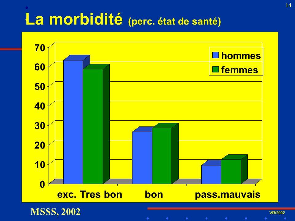 VR/2002 14 La morbidité (perc. état de santé) MSSS, 2002 0 10 20 30 40 50 60 70 exc.