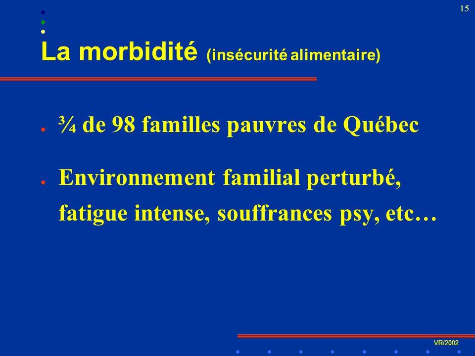 VR/2002 15 La morbidité (insécurité alimentaire) l ¾ de 98 familles pauvres de Québec l Environnement familial perturbé, fatigue intense, souffrances psy, etc…