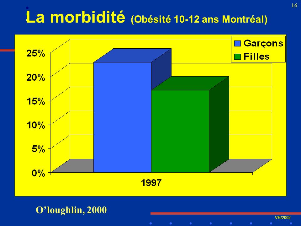 VR/2002 16 La morbidité (Obésité 10-12 ans Montréal) Oloughlin, 2000