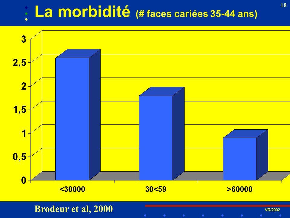 VR/2002 18 La morbidité (# faces cariées 35-44 ans) Brodeur et al, 2000