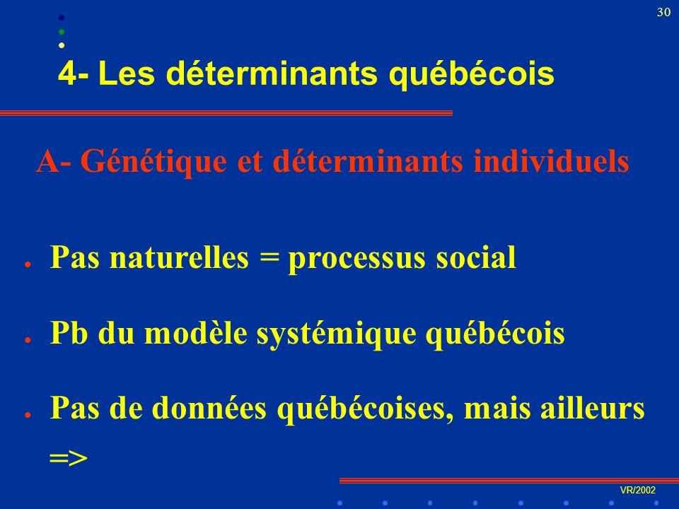 VR/2002 30 4- Les déterminants québécois A- Génétique et déterminants individuels l Pas naturelles = processus social l Pb du modèle systémique québécois l Pas de données québécoises, mais ailleurs =>