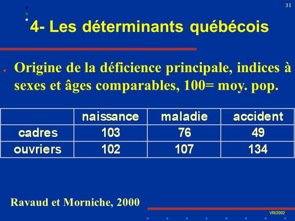 VR/2002 31 4- Les déterminants québécois l Origine de la déficience principale, indices à sexes et âges comparables, 100= moy.