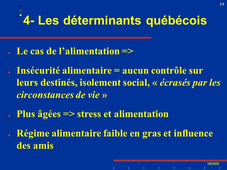 VR/2002 34 4- Les déterminants québécois l Le cas de lalimentation => l Insécurité alimentaire = aucun contrôle sur leurs destinés, isolement social, « écrasés par les circonstances de vie » l Plus âgées => stress et alimentation l Régime alimentaire faible en gras et influence des amis