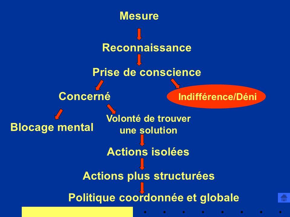 Mesure Reconnaissance Prise de conscience Concerné Indifférence/Déni Blocage mental Volonté de trouver une solution Actions isolées Actions plus structurées Politique coordonnée et globale