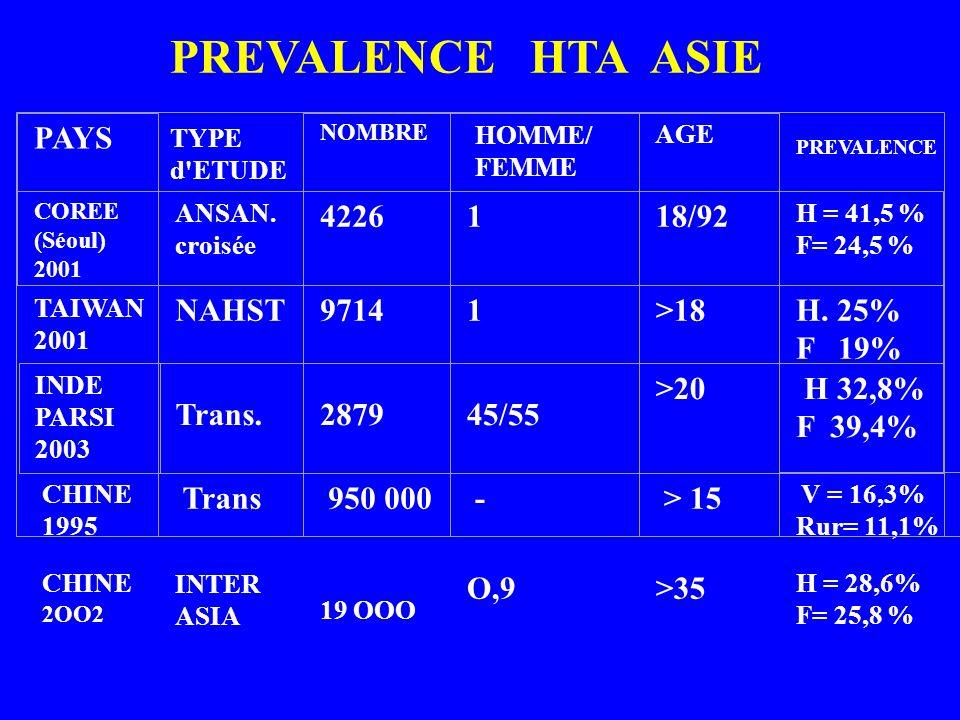 PAYS NOMBRE HOMME/ FEMME AGE COREE (Séoul) 2001 ANSAN. croisée 4226118/92 H = 41,5 % F= 24,5 % NAHST 97141>18H. 25% F 19% INDE PARSI 2003 Trans.287945