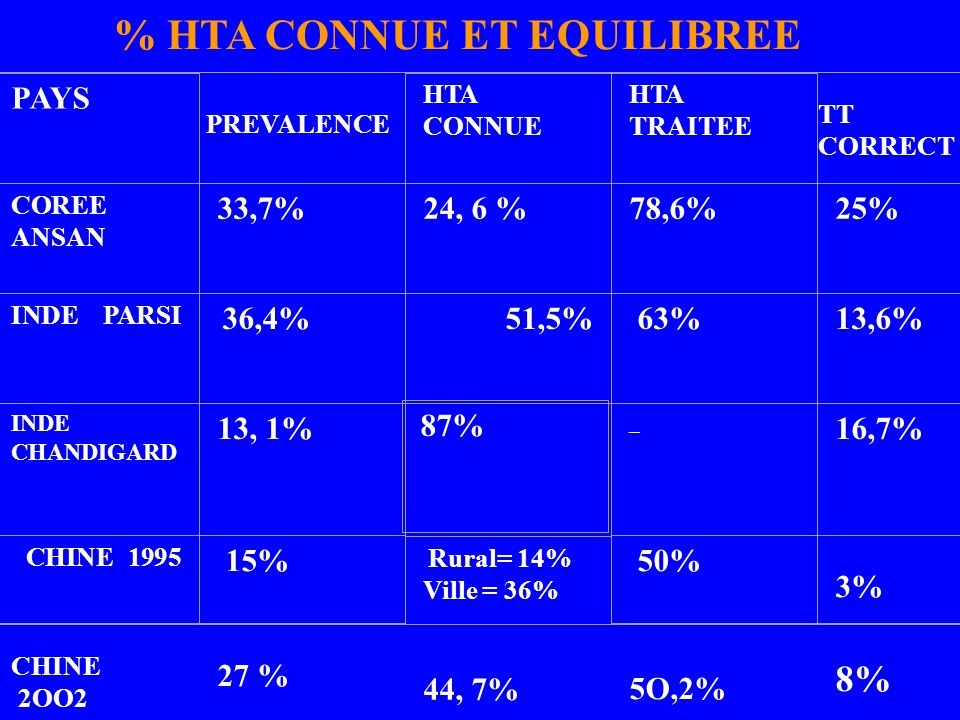 PAYS PREVALENCE HTA CONNUE HTA TRAITEE COREE ANSAN 33,7%24, 6 %78,6%25% INDE PARSI 36,4% 51,5% 63%13,6% INDE CHANDIGARD 13, 1% 87% _ 16,7% CHINE 1995
