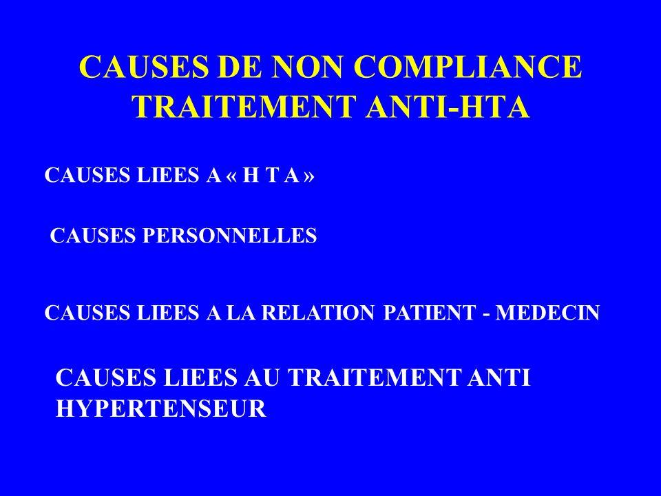 CAUSES DE NON COMPLIANCE TRAITEMENT ANTI-HTA CAUSES LIEES A « H T A » CAUSES PERSONNELLES CAUSES LIEES A LA RELATION PATIENT - MEDECIN CAUSES LIEES AU