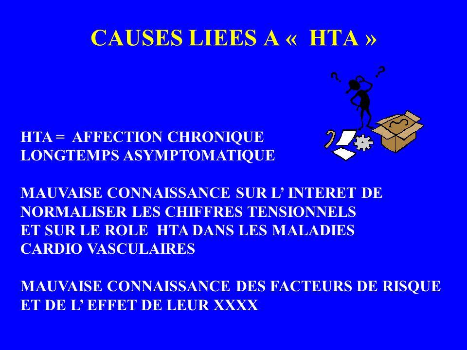 CAUSES LIEES A « HTA » HTA = AFFECTION CHRONIQUE LONGTEMPS ASYMPTOMATIQUE MAUVAISE CONNAISSANCE SUR L INTERET DE NORMALISER LES CHIFFRES TENSIONNELS E