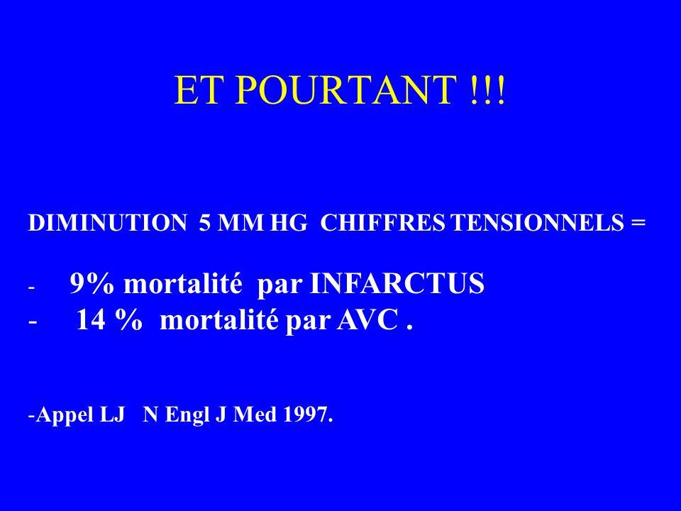 ET POURTANT !!! DIMINUTION 5 MM HG CHIFFRES TENSIONNELS = - 9% mortalité par INFARCTUS - 14 % mortalité par AVC. -Appel LJ N Engl J Med 1997.