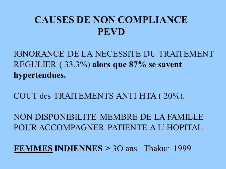 CAUSES DE NON COMPLIANCE PEVD IGNORANCE DE LA NECESSITE DU TRAITEMENT REGULIER ( 33,3%) alors que 87% se savent hypertendues. COUT des TRAITEMENTS ANT