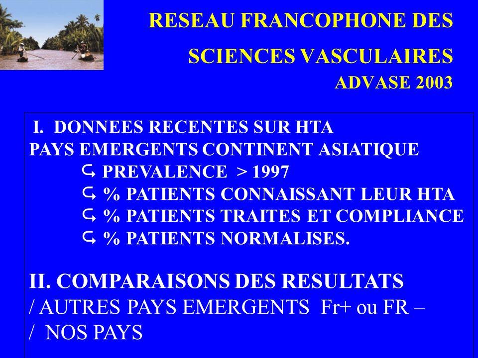 RESEAU FRANCOPHONE DES SCIENCES VASCULAIRES ADVASE 2003 I. DONNEES RECENTES SUR HTA PAYS EMERGENTS CONTINENT ASIATIQUE PREVALENCE > 1997 % PATIENTS CO