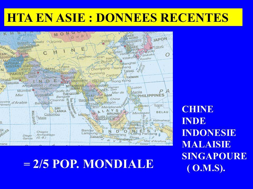 = 2/5 POP. MONDIALE CHINE INDE INDONESIE MALAISIE SINGAPOURE ( O.M.S). HTA EN ASIE : DONNEES RECENTES