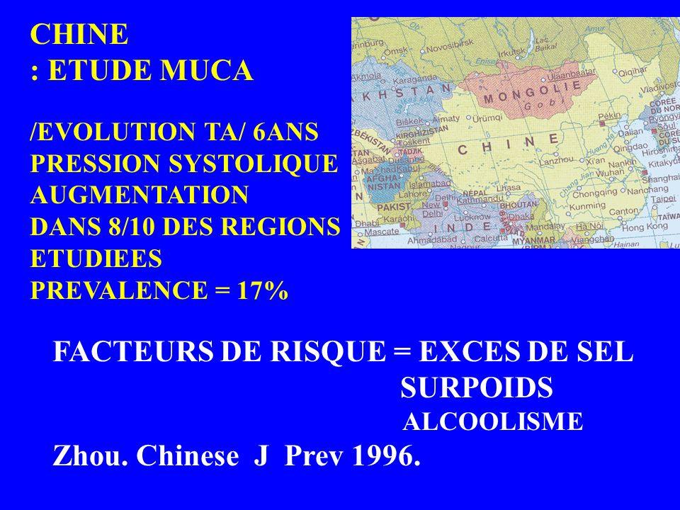 FACTEURS DE RISQUE = EXCES DE SEL SURPOIDS ALCOOLISME Zhou. Chinese J Prev 1996. CHINE : ETUDE MUCA /EVOLUTION TA/ 6ANS PRESSION SYSTOLIQUE AUGMENTATI