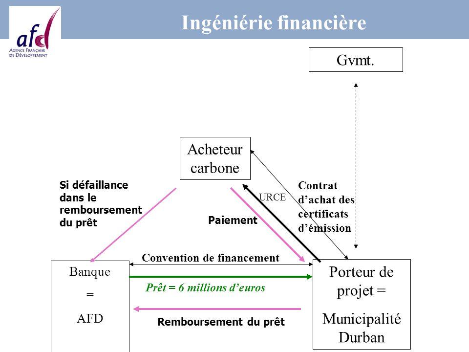Ingéniérie financière Gvmt.