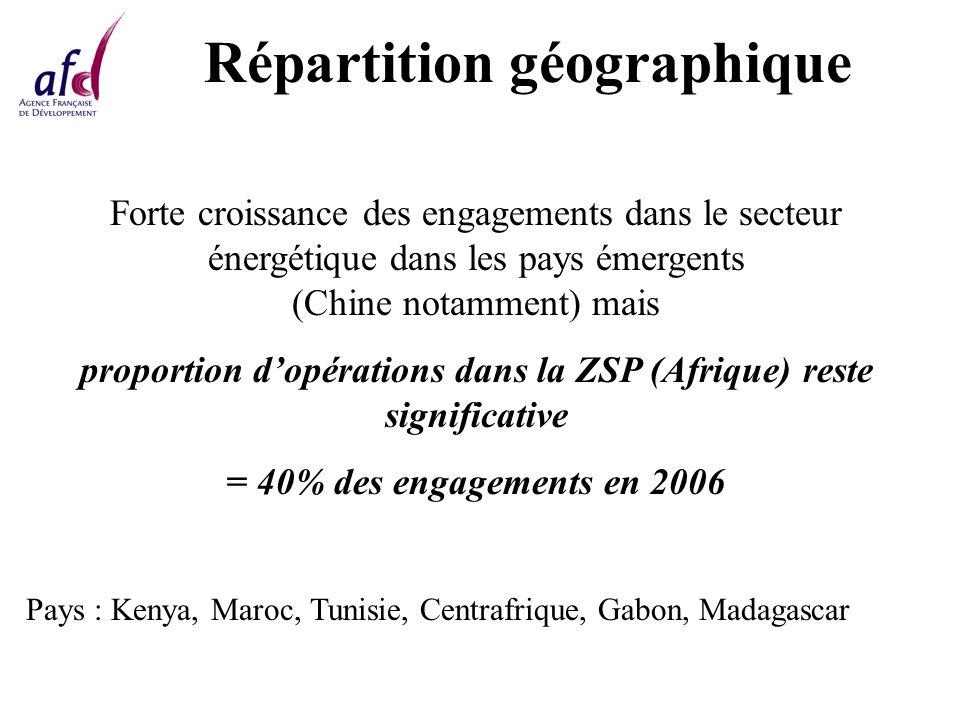 Répartition géographique Forte croissance des engagements dans le secteur énergétique dans les pays émergents (Chine notamment) mais proportion dopérations dans la ZSP (Afrique) reste significative = 40% des engagements en 2006 Pays : Kenya, Maroc, Tunisie, Centrafrique, Gabon, Madagascar