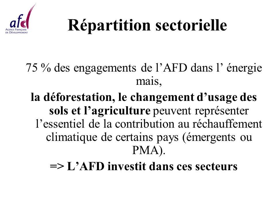 Répartition sectorielle 75 % des engagements de lAFD dans l énergie mais, la déforestation, le changement dusage des sols et lagriculture peuvent représenter lessentiel de la contribution au réchauffement climatique de certains pays (émergents ou PMA).