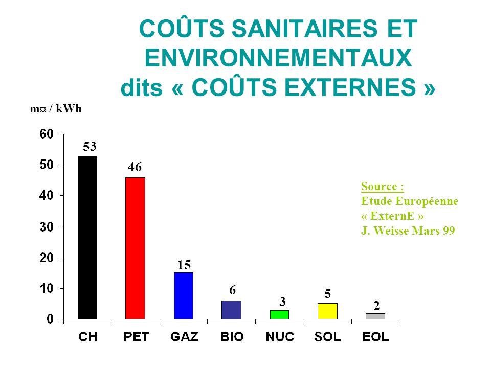 COÛTS SANITAIRES ET ENVIRONNEMENTAUX dits « COÛTS EXTERNES » Source : Etude Européenne « ExternE » J. Weisse Mars 99 3 5 2 6 15 46 53 m¤ / kWh