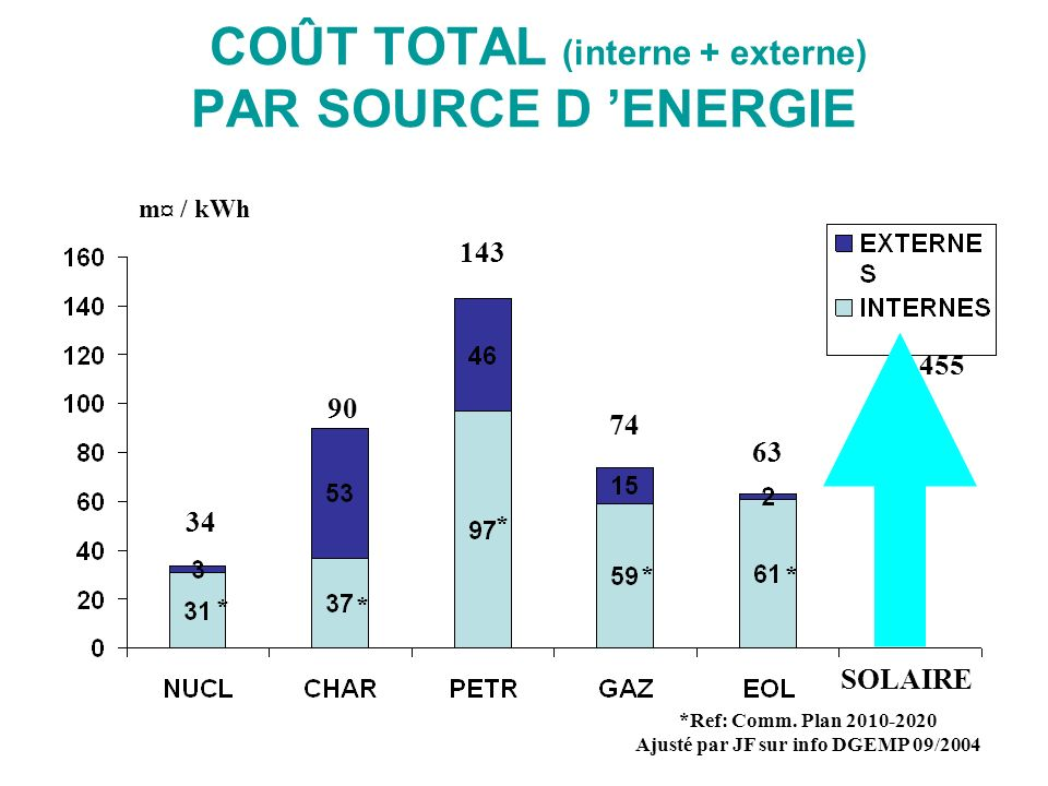 COÛT TOTAL (interne + externe) PAR SOURCE D ENERGIE 90 143 *Ref: Comm. Plan 2010-2020 Ajusté par JF sur info DGEMP 09/2004 74 63 34 m¤ / kWh * * * **