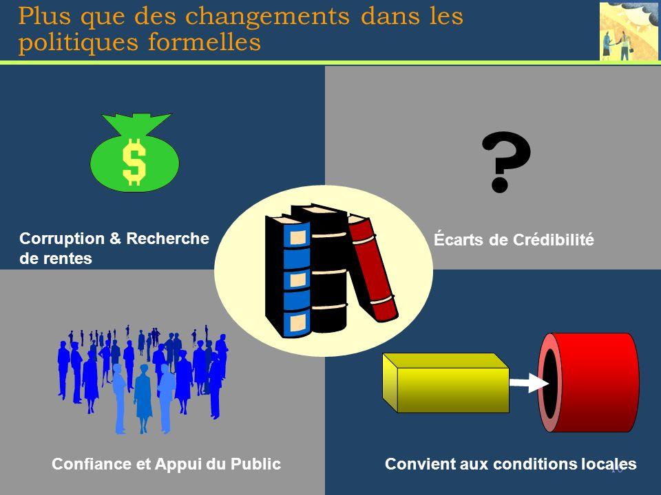 10 Plus que des changements dans les politiques formelles Corruption & Recherche de rentes Écarts de Crédibilité Confiance et Appui du Public Convient aux conditions locales ?
