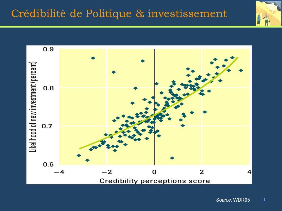 11 Crédibilité de Politique & investissement Source: WDR05